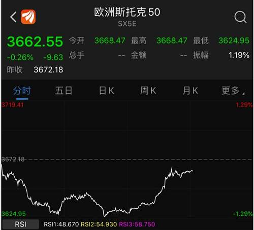外圍突傳利好!歐美股市企穩反彈